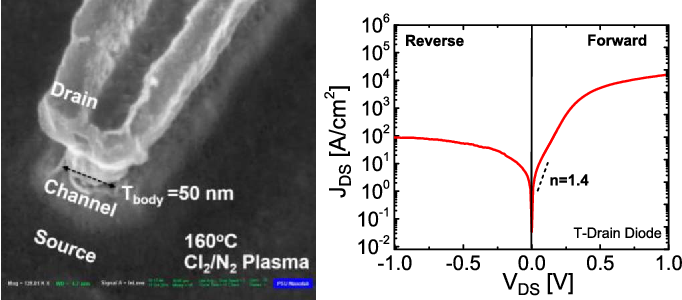 Fig. 15. NTFETs with ultra-thin body with vertical geometry are fabricated through use of high-temperature plasma dry etch processes. Further etch optimizations are needed reduce sidewall damage especially near heterojunction to improve p-i-n diode ideality factor, before forming TFETs.