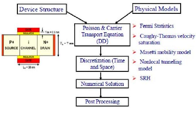 Fig. 19. HTFET TCAD numerical simulation set-up.
