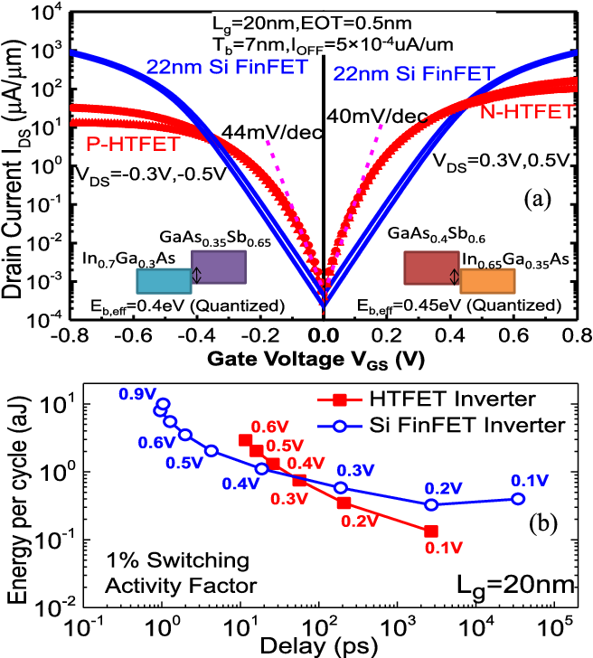 Fig. 20. (a) Simulated Transfer characteristics of complementary HTFET with models described in Fig. 19; (b) Energy vs. delay benchmark of a FO1 inverter comparing 22 nm Si FinFET and III-V HTFET with 1% switching activity factor, at different operating voltages.