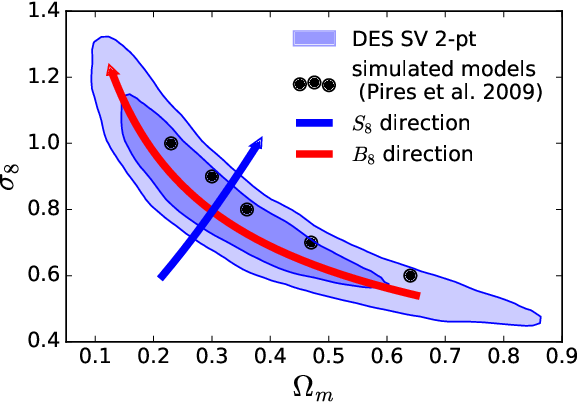 Figure 1 for Cosmological model discrimination with Deep Learning