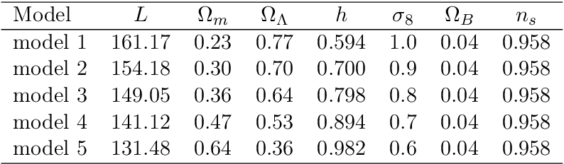 Figure 2 for Cosmological model discrimination with Deep Learning