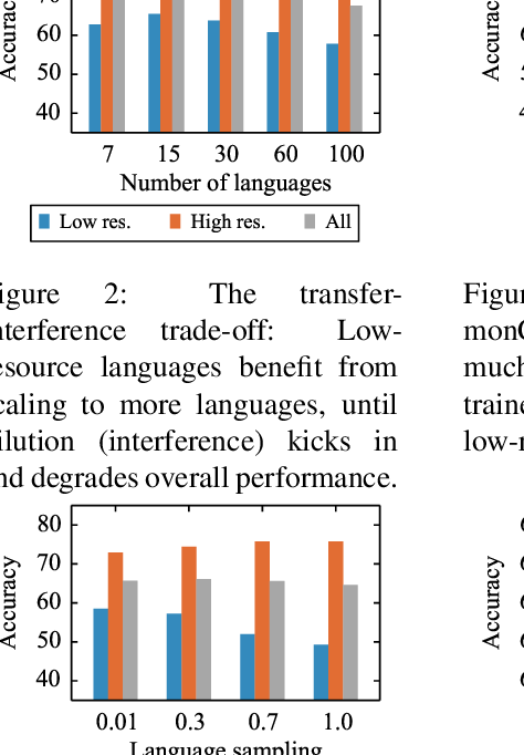 Figure 3 for Unsupervised Cross-lingual Representation Learning at Scale
