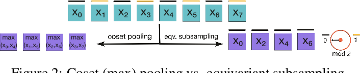Figure 3 for Group Equivariant Subsampling