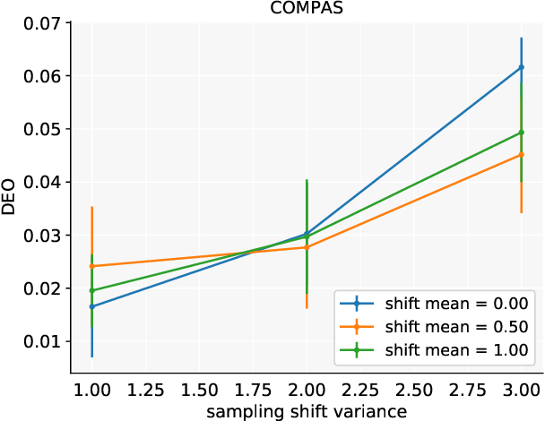 Figure 1 for Robust Fairness under Covariate Shift