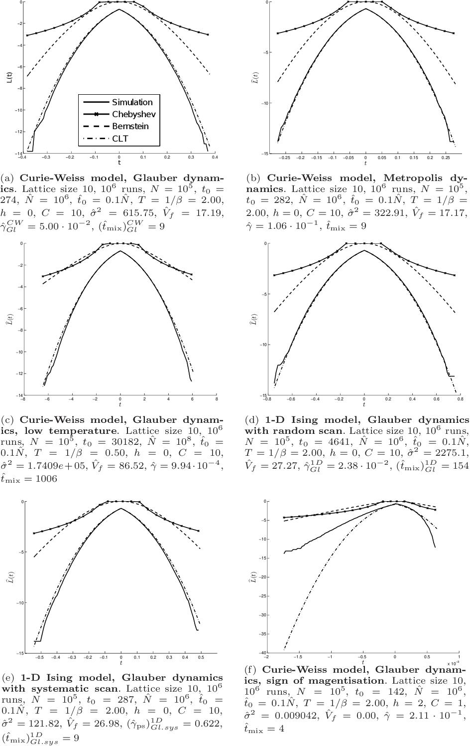 Non-asymptotic confidence intervals for MCMC in practice - Semantic