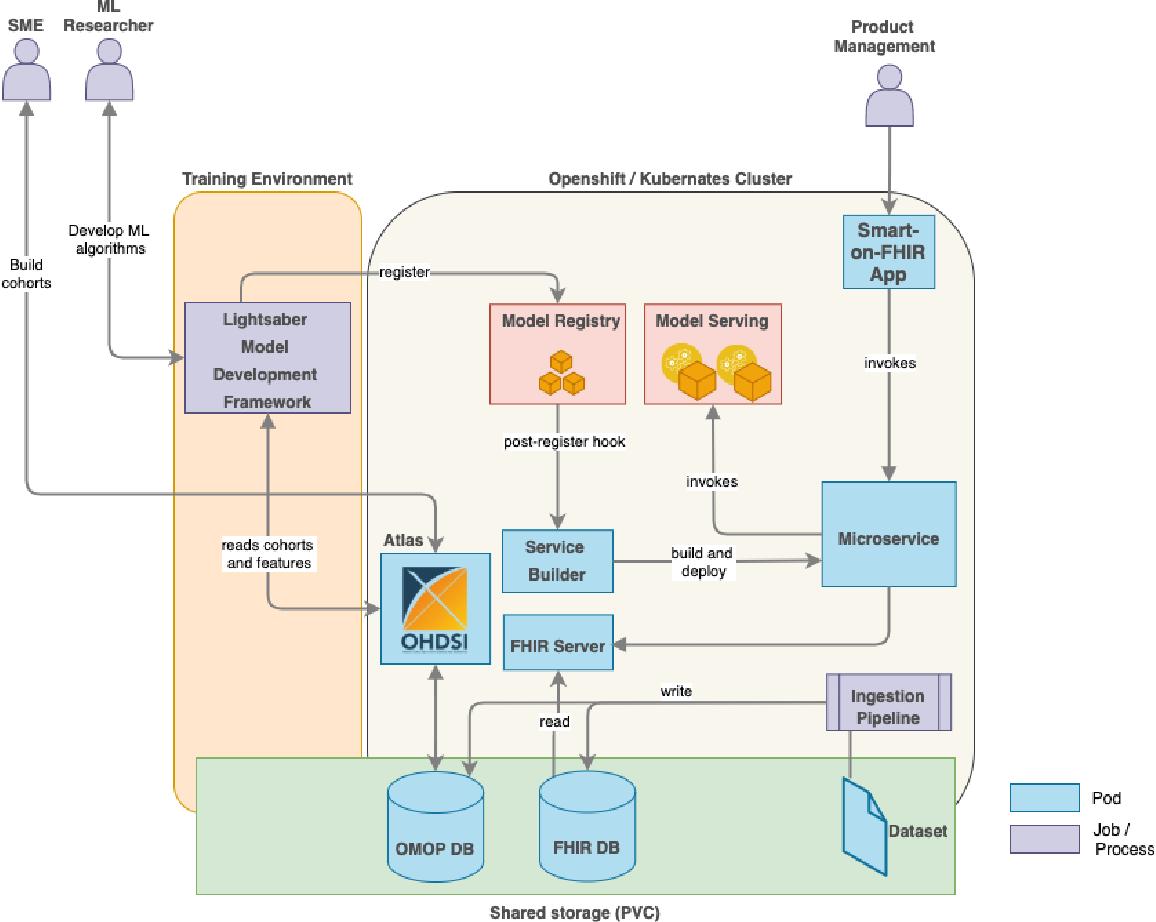 Figure 2 for Disease Progression Modeling Workbench 360