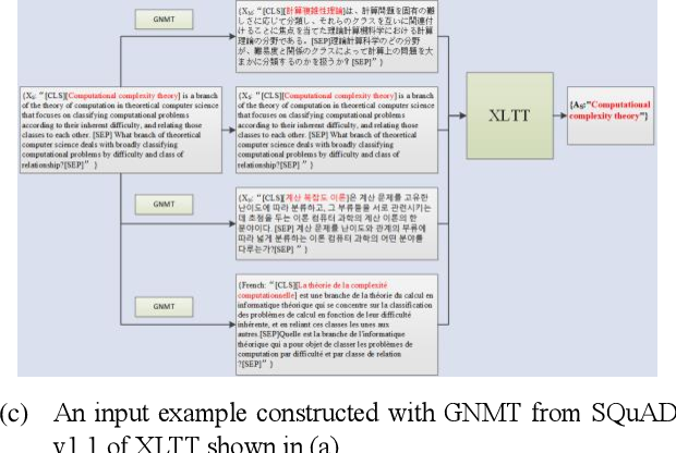 Figure 1 for Improving Low-resource Reading Comprehension via Cross-lingual Transposition Rethinking