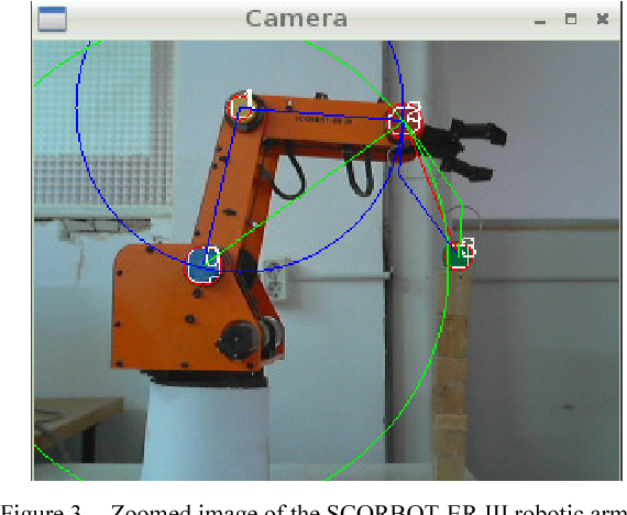 Industrial robotic automation with Raspberry PI using image