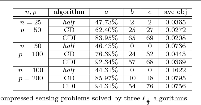 Figure 2 for Run-and-Inspect Method for Nonconvex Optimization and Global Optimality Bounds for R-Local Minimizers