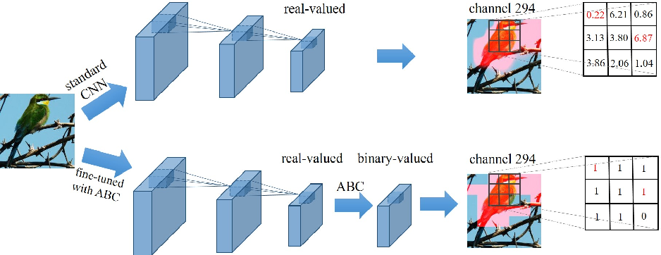 Figure 1 for Learning Effective Binary Visual Representations with Deep Networks