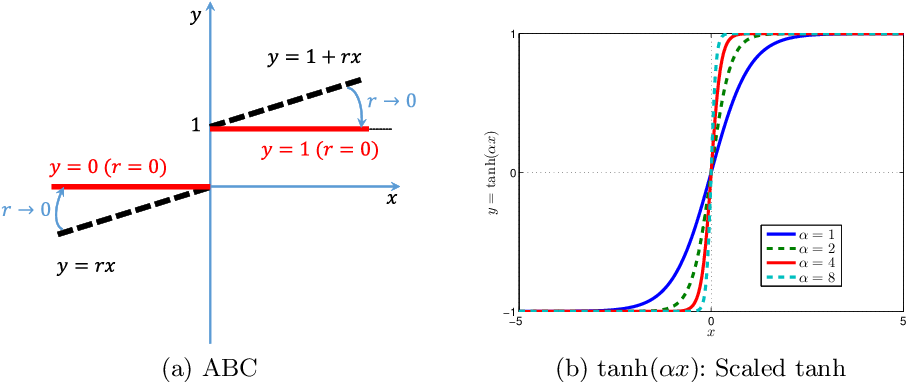 Figure 3 for Learning Effective Binary Visual Representations with Deep Networks