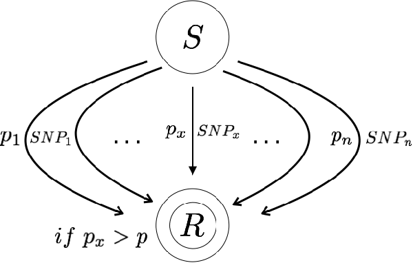 Figure 1 for EpiRL: A Reinforcement Learning Agent to Facilitate Epistasis Detection