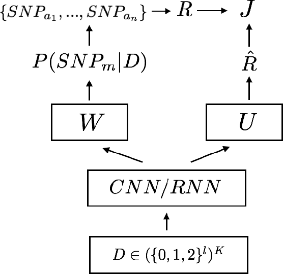 Figure 2 for EpiRL: A Reinforcement Learning Agent to Facilitate Epistasis Detection
