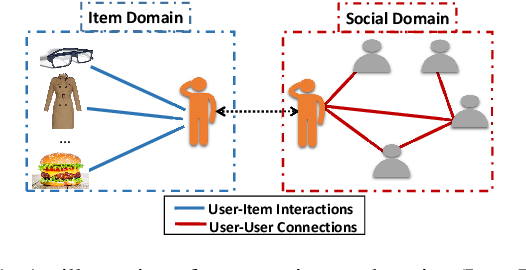 Figure 1 for Deep Adversarial Social Recommendation