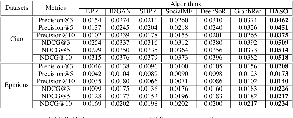 Figure 4 for Deep Adversarial Social Recommendation