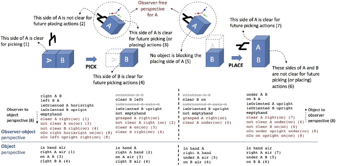 Figure 2 for Efficient State Abstraction using Object-centered Predicates for Manipulation Planning