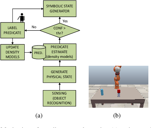 Figure 3 for Efficient State Abstraction using Object-centered Predicates for Manipulation Planning