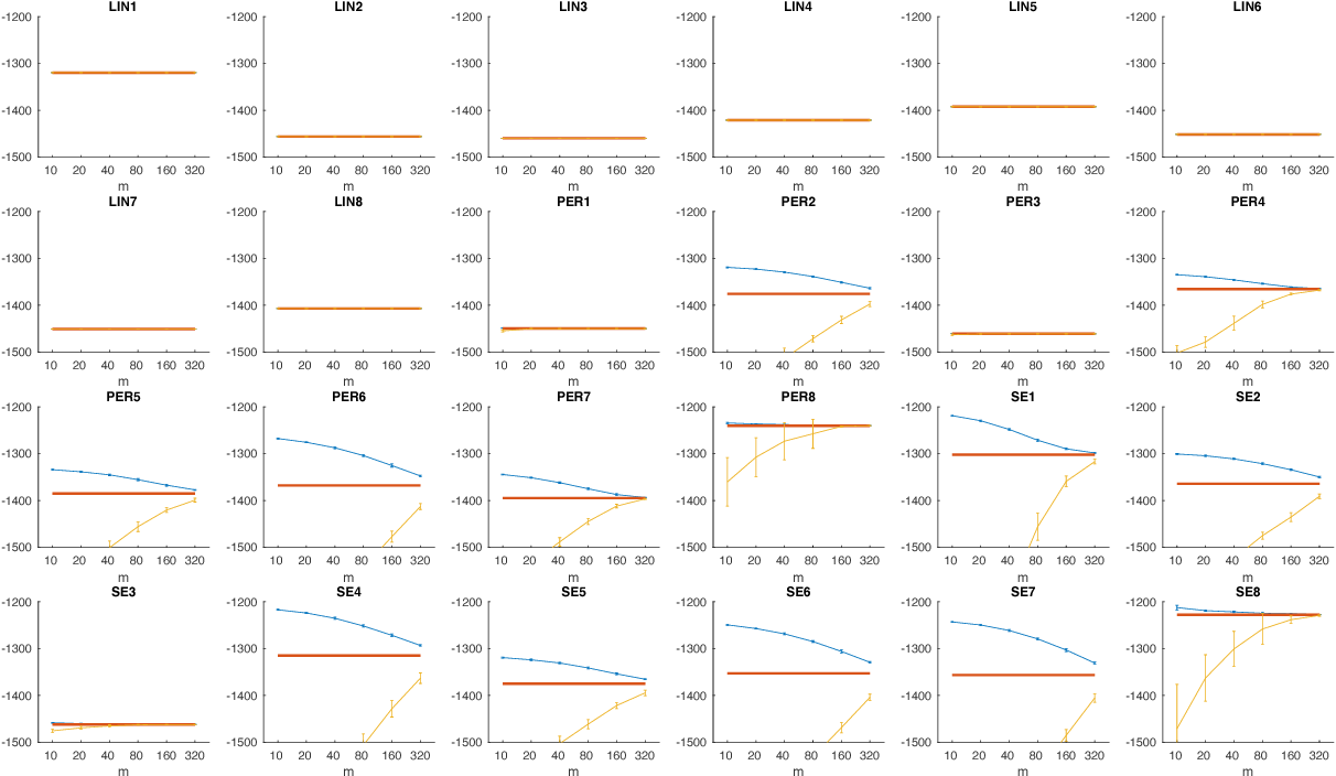 Figure 3 for Scaling up the Automatic Statistician: Scalable Structure Discovery using Gaussian Processes
