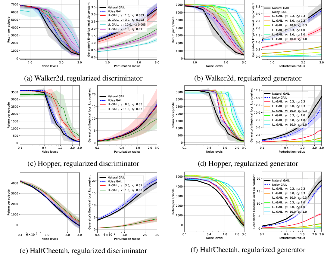 Figure 1 for Robust Generative Adversarial Imitation Learning via Local Lipschitzness