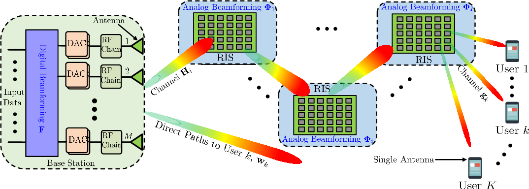 Figure 1 for Hybrid Beamforming for RIS-Empowered Multi-hop Terahertz Communications: A DRL-based Method