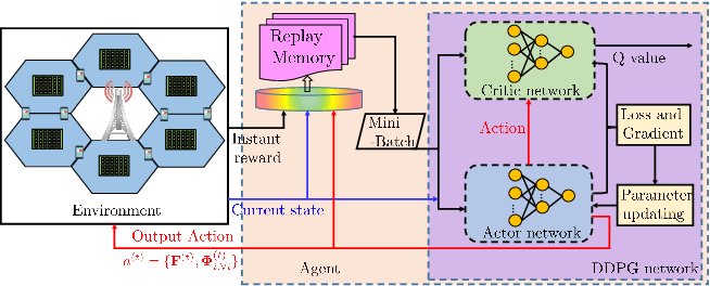 Figure 2 for Hybrid Beamforming for RIS-Empowered Multi-hop Terahertz Communications: A DRL-based Method