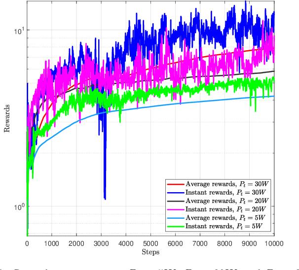 Figure 4 for Hybrid Beamforming for RIS-Empowered Multi-hop Terahertz Communications: A DRL-based Method
