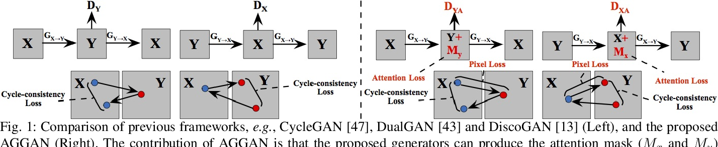 Figure 1 for Attention-Guided Generative Adversarial Networks for Unsupervised Image-to-Image Translation
