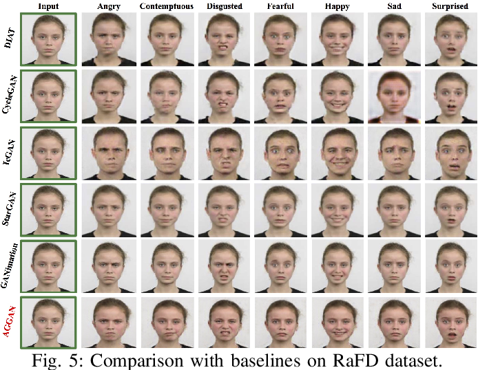 Figure 4 for Attention-Guided Generative Adversarial Networks for Unsupervised Image-to-Image Translation