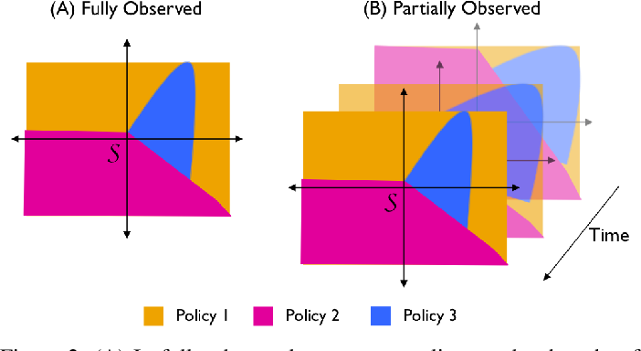 Figure 2 for Composing Meta-Policies for Autonomous Driving Using Hierarchical Deep Reinforcement Learning