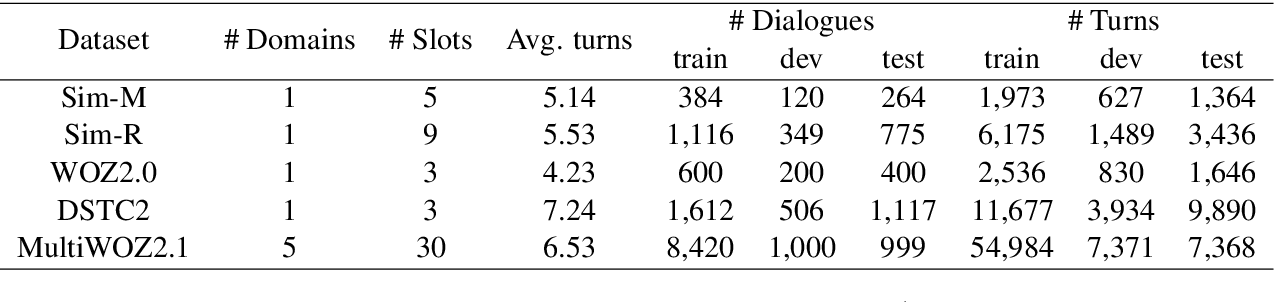 Figure 2 for Comprehensive Study: How the Context Information of Different Granularity Affects Dialogue State Tracking?