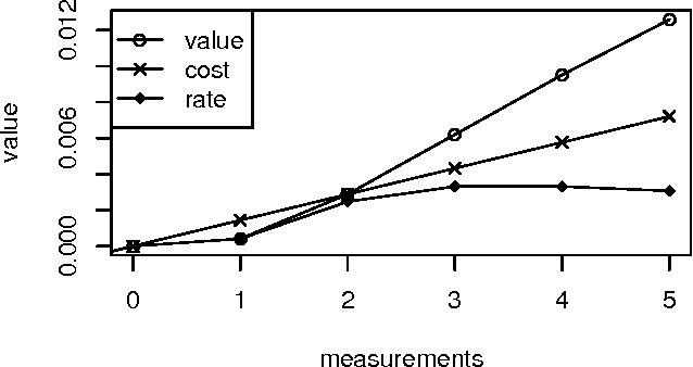 Figure 1 for Semi-Myopic Sensing Plans for Value Optimization