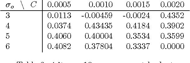 Figure 2 for Semi-Myopic Sensing Plans for Value Optimization