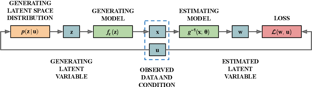 Figure 1 for Disentanglement by Nonlinear ICA with General Incompressible-flow Networks (GIN)