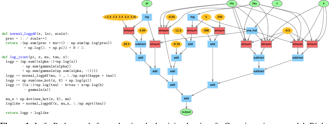 Figure 1 for Autoconj: Recognizing and Exploiting Conjugacy Without a Domain-Specific Language