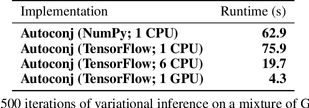 Figure 2 for Autoconj: Recognizing and Exploiting Conjugacy Without a Domain-Specific Language