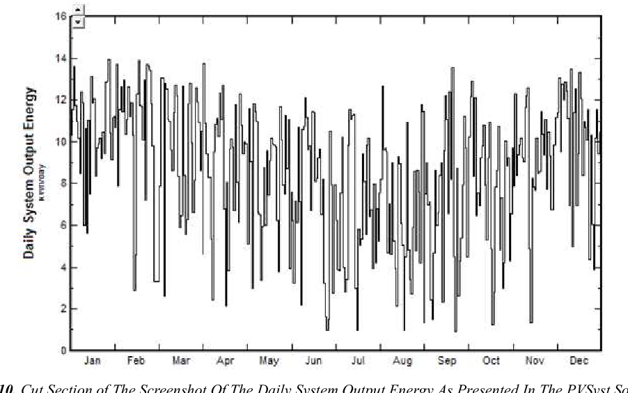 Figure 10 from Techno-Economic Analysis of Building Rooftop