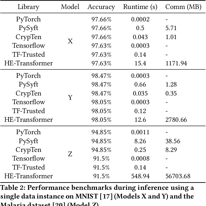 Figure 2 for A Systematic Comparison of Encrypted Machine Learning Solutions for Image Classification