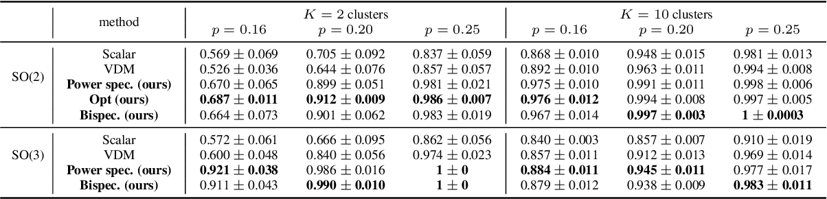 Figure 2 for Unsupervised Co-Learning on $\mathcal{G}$-Manifolds Across Irreducible Representations