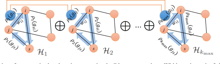 Figure 1 for Unsupervised Co-Learning on $\mathcal{G}$-Manifolds Across Irreducible Representations