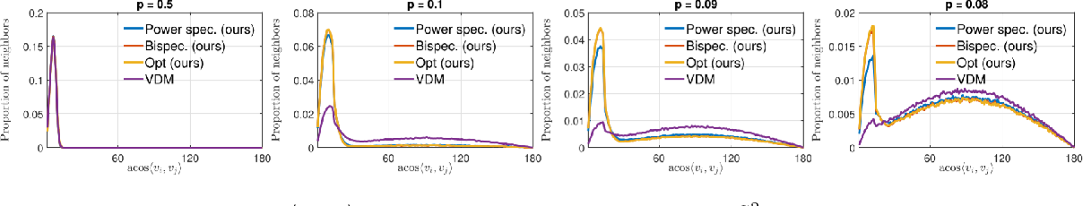 Figure 3 for Unsupervised Co-Learning on $\mathcal{G}$-Manifolds Across Irreducible Representations
