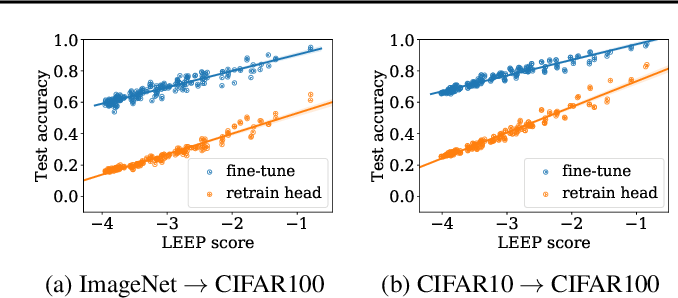 Figure 1 for LEEP: A New Measure to Evaluate Transferability of Learned Representations