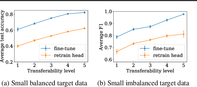 Figure 2 for LEEP: A New Measure to Evaluate Transferability of Learned Representations