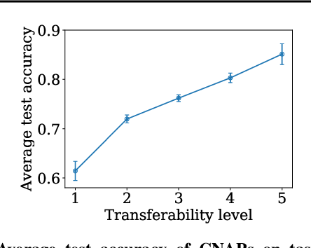 Figure 3 for LEEP: A New Measure to Evaluate Transferability of Learned Representations