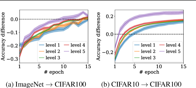 Figure 4 for LEEP: A New Measure to Evaluate Transferability of Learned Representations