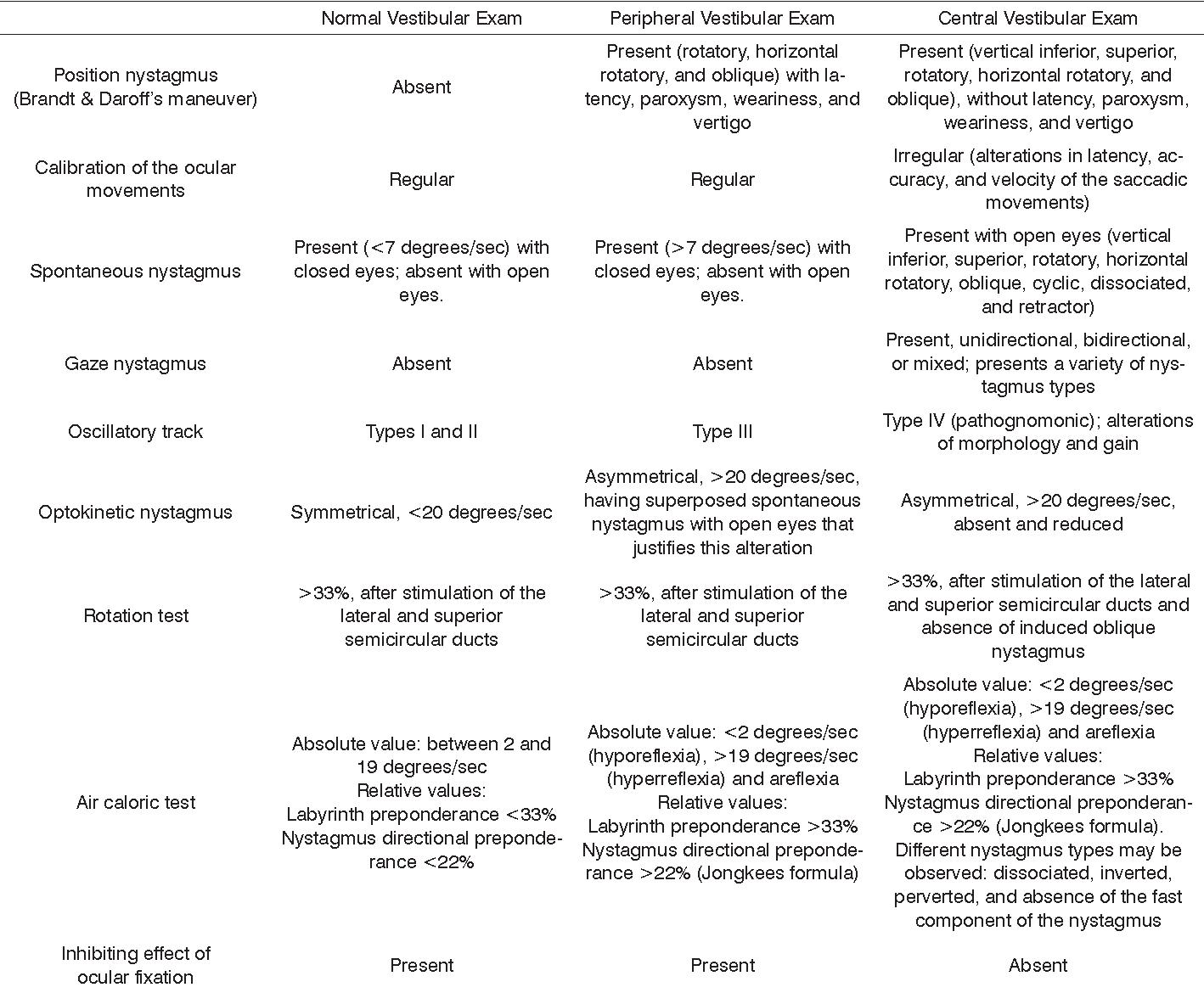 PDF] Clinical benefits to vestibular rehabilitation in multiple