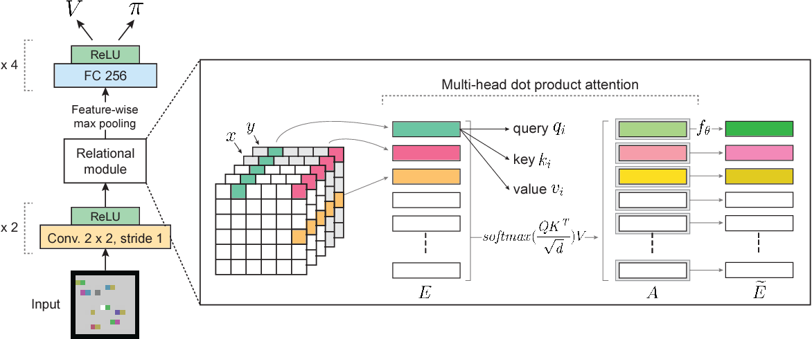 Figure 3 for Relational Deep Reinforcement Learning