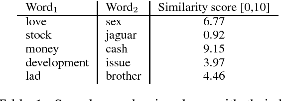 Figure 1 for Problems With Evaluation of Word Embeddings Using Word Similarity Tasks
