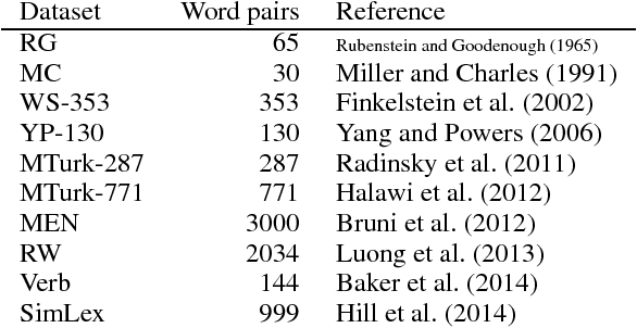 Figure 2 for Problems With Evaluation of Word Embeddings Using Word Similarity Tasks