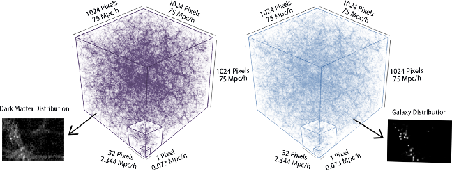 Figure 3 for From Dark Matter to Galaxies with Convolutional Networks