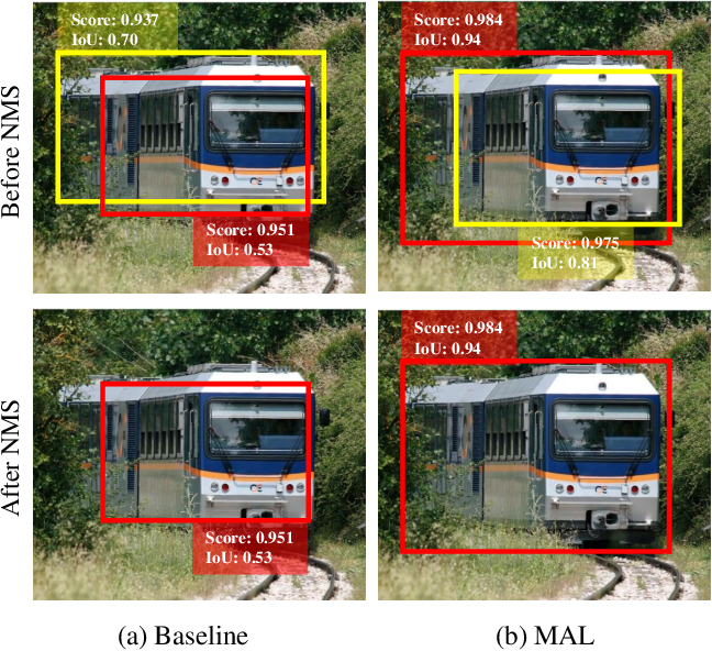 Figure 1 for Multiple Anchor Learning for Visual Object Detection